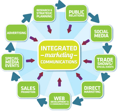 Opinions on Integrated marketing communications